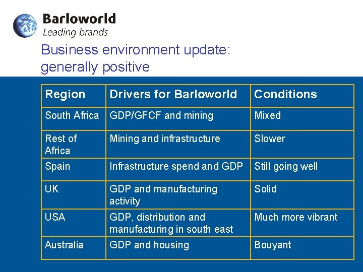 Business environment update: generally positive Region Drivers for Barloworld Conditions South Africa GDP/GFCF and