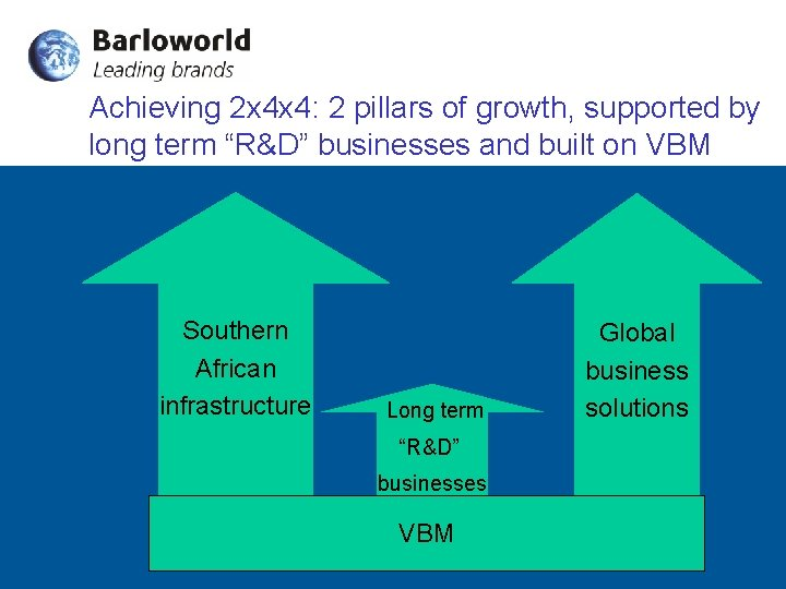 Achieving 2 x 4 x 4: 2 pillars of growth, supported by long term