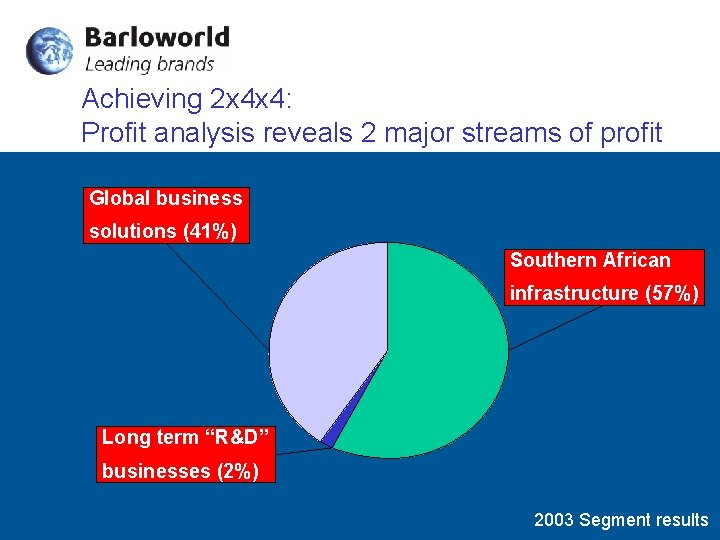 Achieving 2 x 4 x 4: Profit analysis reveals 2 major streams of profit