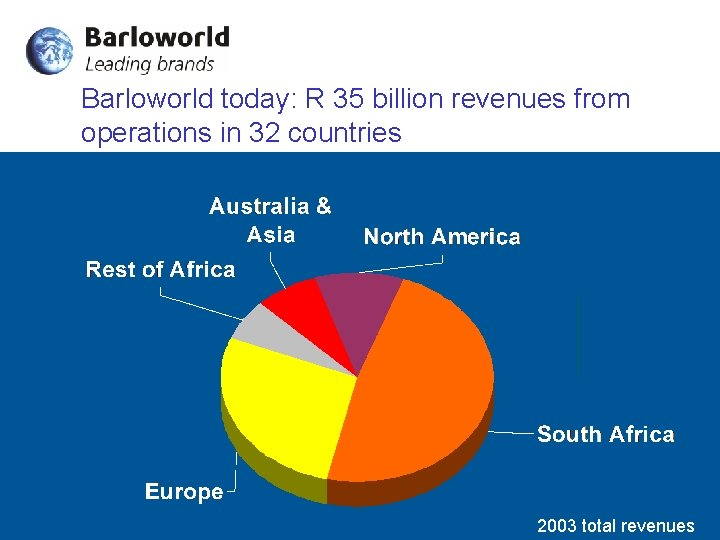 Barloworld today: R 35 billion revenues from operations in 32 countries 2003 total revenues