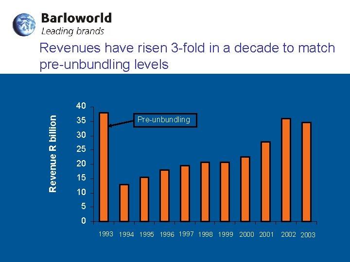 Revenues have risen 3 -fold in a decade to match pre-unbundling levels Revenue R