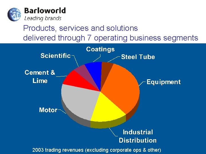 Products, services and solutions delivered through 7 operating business segments 2003 trading revenues (excluding