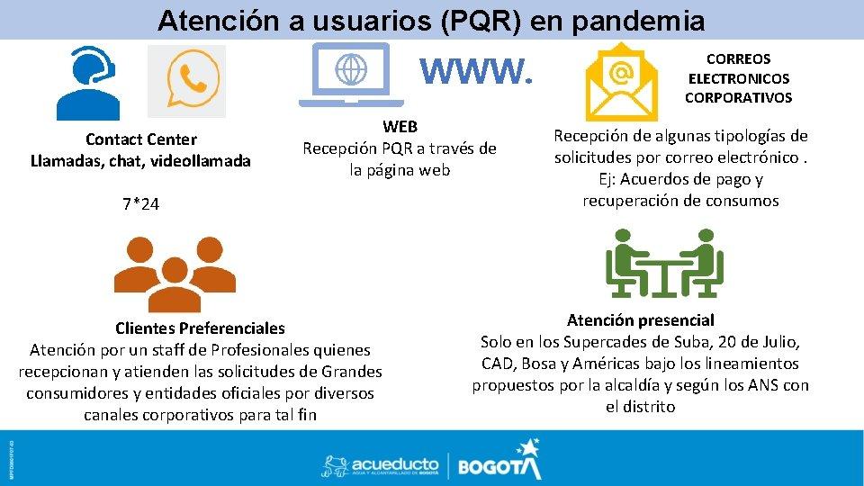 Atención a usuarios PLANTILLA (PQR)DEen pandemia POWER POINT PARA PRESENTACIONES WWW. Contact Center Llamadas,