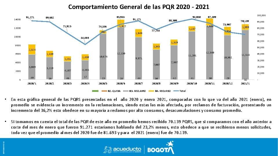 Comportamiento General de las PQR 2020 - 2021 14000 91, 271 85, 933 89,
