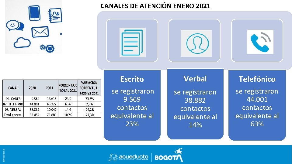 CANALES DE ATENCIÓN ENERO 2021 Escrito Verbal Telefónico se registraron 9. 569 contactos equivalente