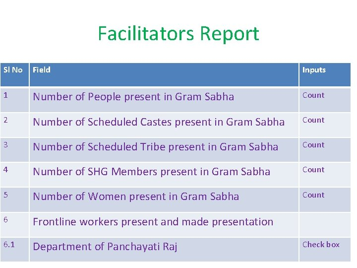 Facilitators Report Sl No Field Inputs 1 Number of People present in Gram Sabha