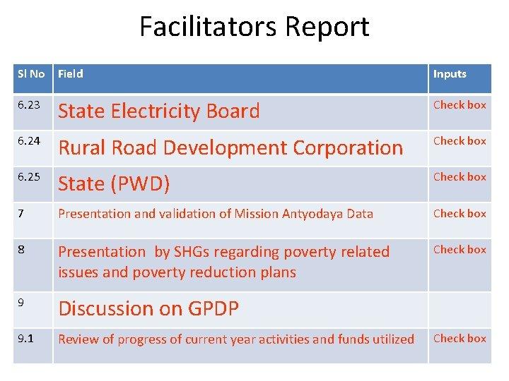 Facilitators Report Sl No Field Inputs 6. 23 State Electricity Board Check box 6.