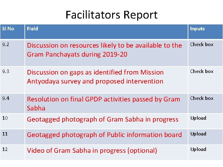 Facilitators Report Sl No Field Inputs 9. 2 Discussion on resources likely to be