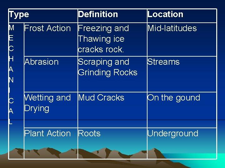 Type M E C H A N I C A L Definition Location Frost