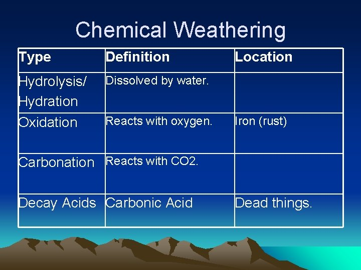 Chemical Weathering Type Definition Hydrolysis/ Hydration Oxidation Dissolved by water. Reacts with oxygen. Location