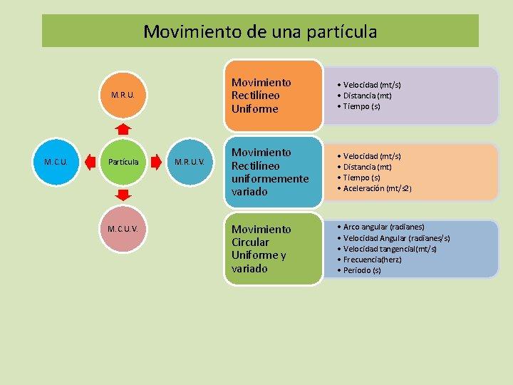 Movimiento de una partícula M. R. U. M. C. U. Partícula M. C. U.