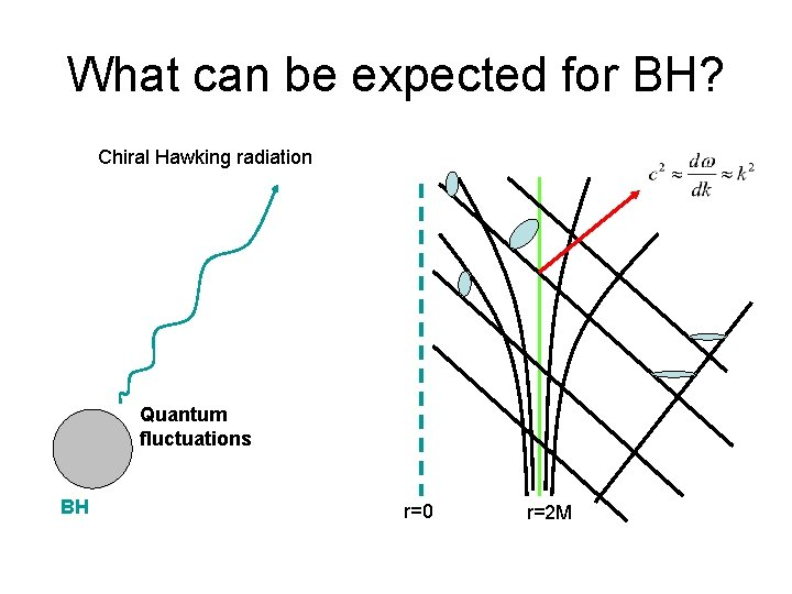 What can be expected for BH? Chiral Hawking radiation Quantum fluctuations BH r=0 r=2