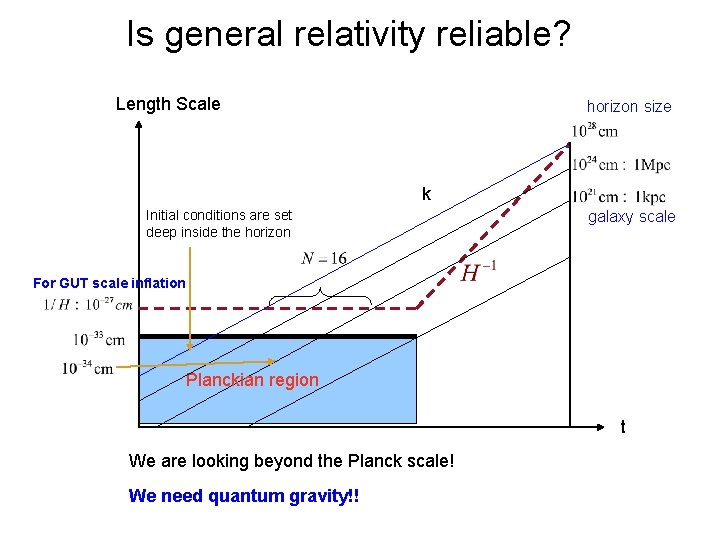 Is general relativity reliable? Length Scale horizon size k Initial conditions are set deep
