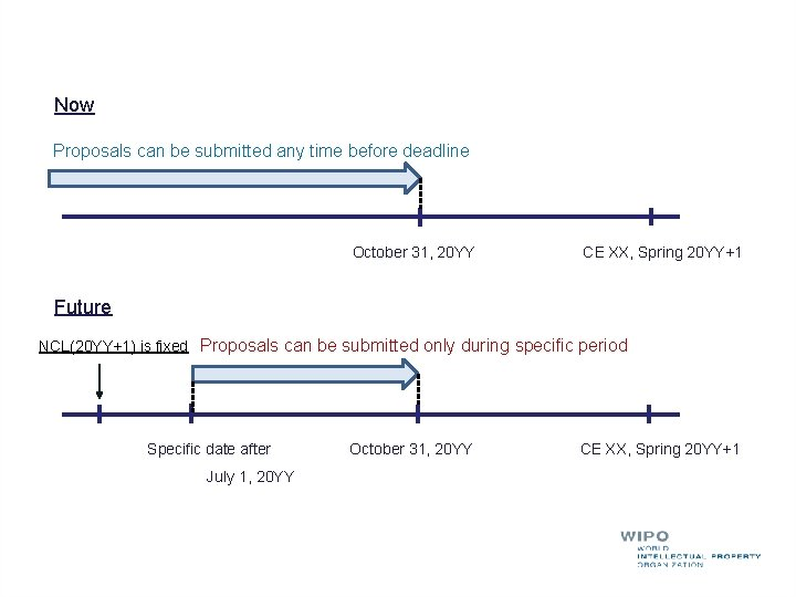 Now Proposals can be submitted any time before deadline October 31, 20 YY CE