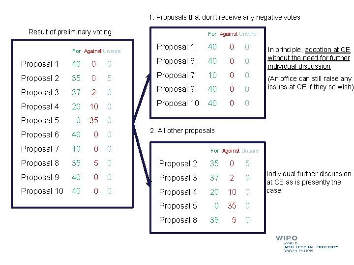 1. Proposals that don't receive any negative votes Result of preliminary voting For Against