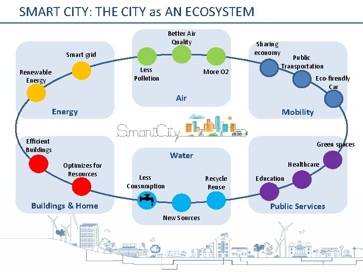 SMART CITY: THE CITY as AN ECOSYSTEM Better Air Quality Sharing economy Smart grid