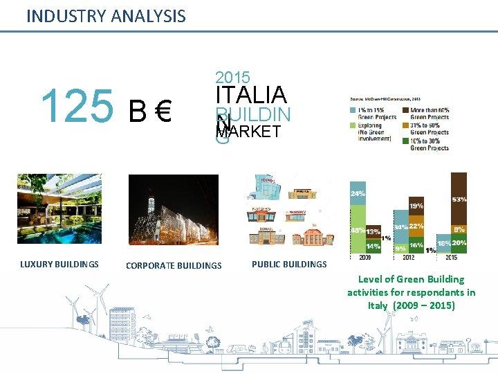 INDUSTRY ANALYSIS 125 B € LUXURY BUILDINGS 2015 ITALIA BUILDIN N MARKET G CORPORATE