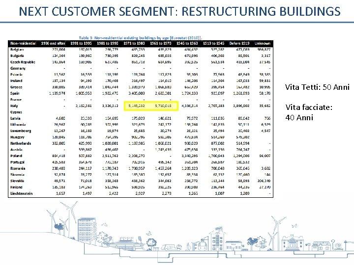 NEXT CUSTOMER SEGMENT: RESTRUCTURING BUILDINGS Vita Tetti: 50 Anni Vita facciate: 40 Anni
