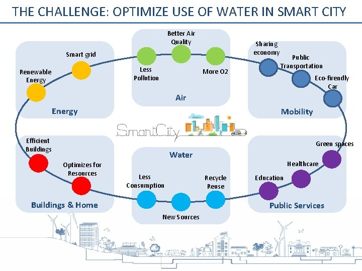 THE CHALLENGE: OPTIMIZE USE OF WATER IN SMART CITY Better Air Quality Sharing economy