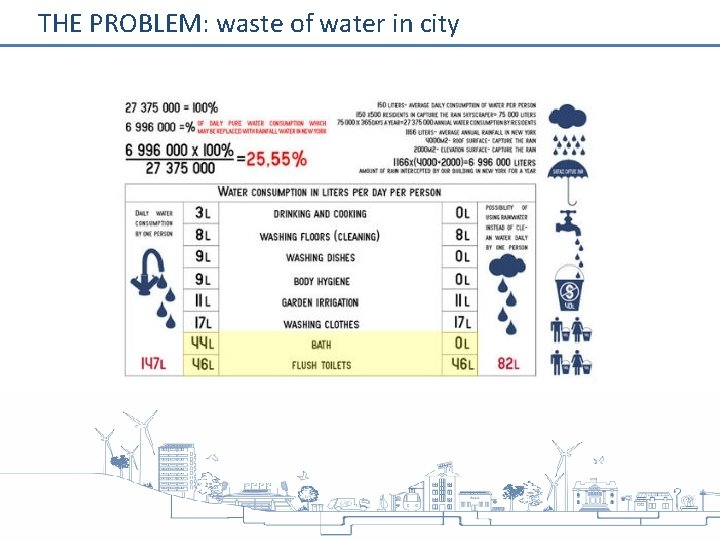 THE PROBLEM: waste of water in city
