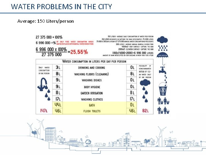 WATER PROBLEMS IN THE CITY Average: 150 Liters/person