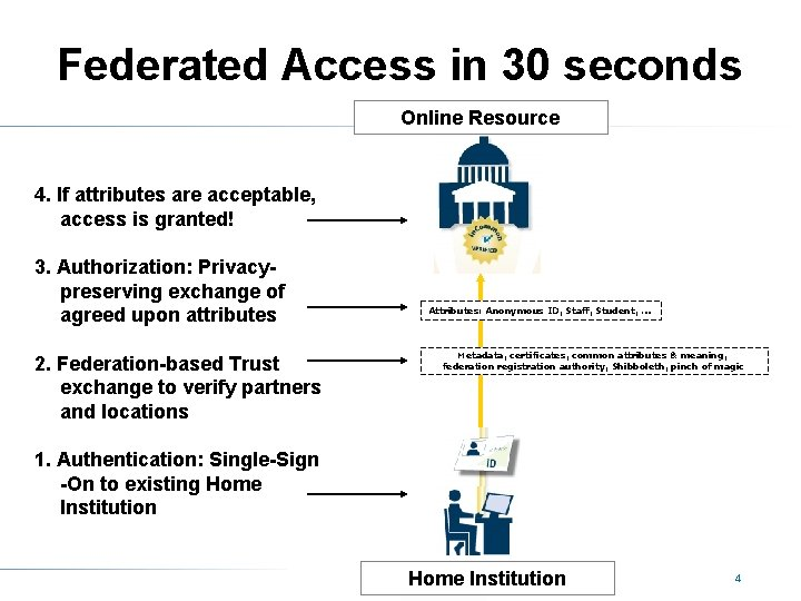 Federated Access in 30 seconds Online Resource 4. If attributes are acceptable, access is