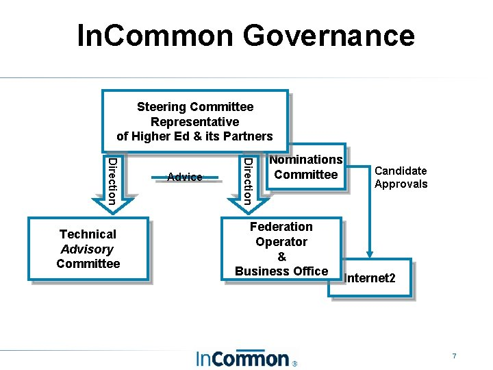 In. Common Governance Steering Committee Representative of Higher Ed & its Partners Direction Technical