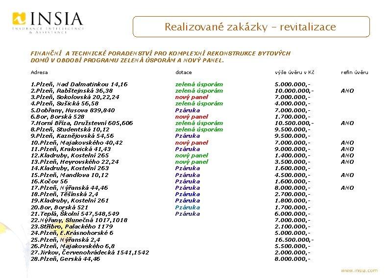 Realizované zakázky - revitalizace FINANČNÍ A TECHNICKÉ PORADENSTVÍ PRO KOMPLEXNÍ REKONSTRUKCE BYTOVÝCH DOMŮ V