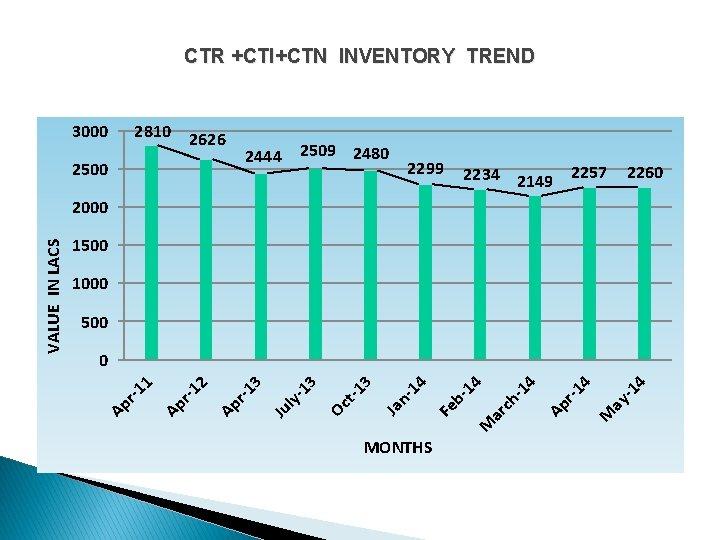 CTR +CTI+CTN INVENTORY TREND 3000 2810 2626 2509 2480 2444 2500 2299 2234 2149