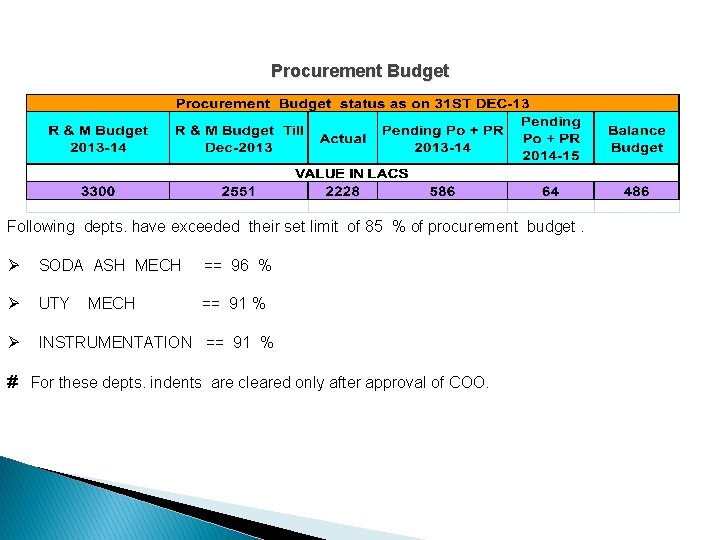 Procurement Budget Following depts. have exceeded their set limit of 85 % of procurement