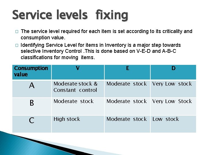 Service levels fixing � � The service level required for each item is set