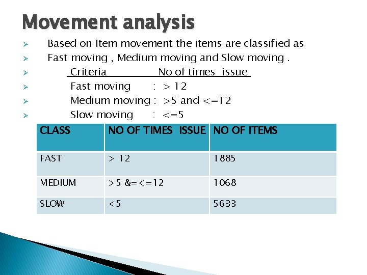 Movement analysis Ø Ø Ø Based on Item movement the items are classified as