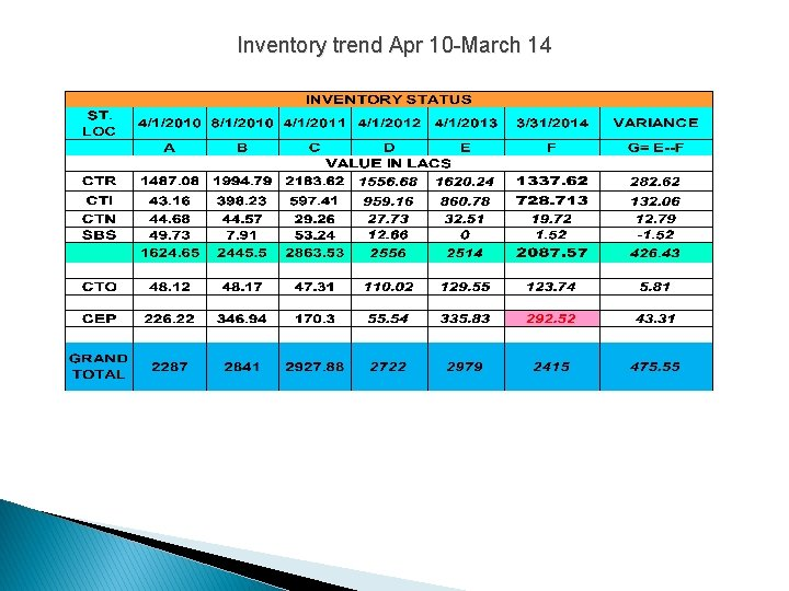 Inventory trend Apr 10 -March 14