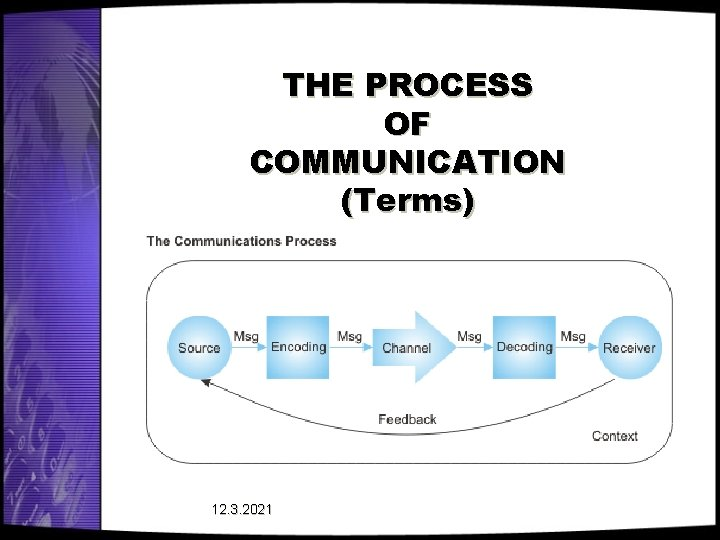 THE PROCESS OF COMMUNICATION (Terms) 12. 3. 2021