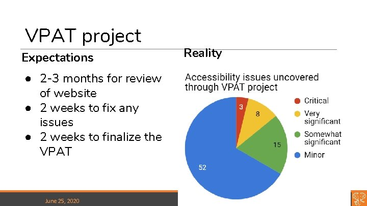 VPAT project Expectations Reality ● 2 -3 months for review of website ● 2