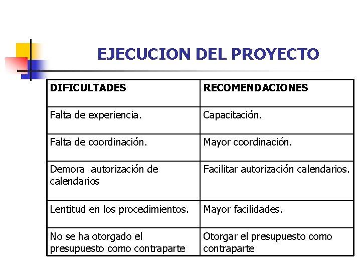 EJECUCION DEL PROYECTO DIFICULTADES RECOMENDACIONES Falta de experiencia. Capacitación. Falta de coordinación. Mayor coordinación.