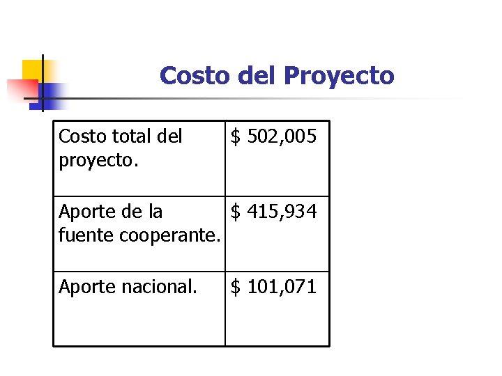 Costo del Proyecto Costo total del proyecto. $ 502, 005 Aporte de la $