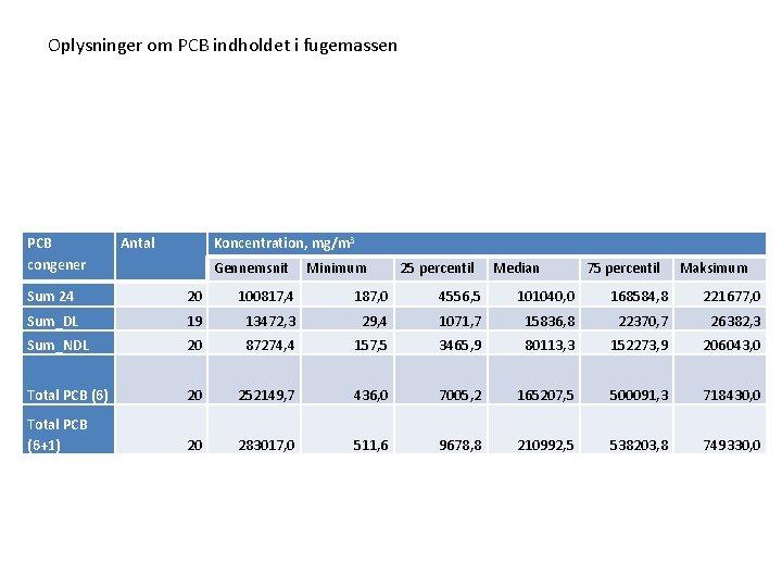 Oplysninger om PCB indholdet i fugemassen PCB congener Antal Koncentration, mg/m 3 Gennemsnit Minimum