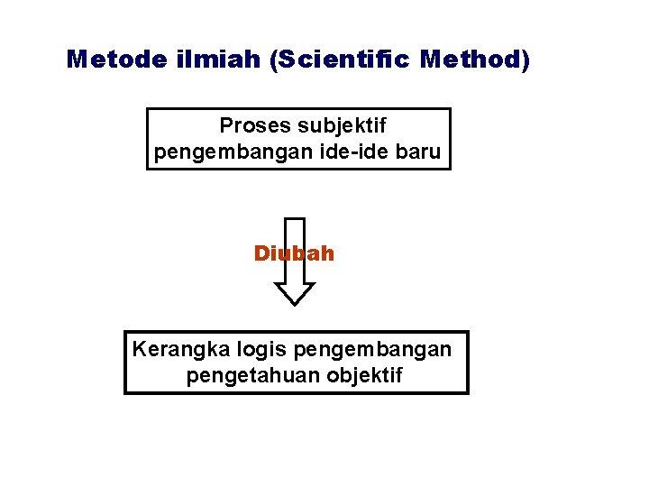 Metode ilmiah (Scientific Method) Proses subjektif pengembangan ide-ide baru Diubah Kerangka logis pengembangan pengetahuan