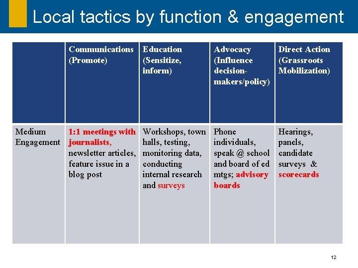 Local tactics by function & engagement Communications Education (Promote) (Sensitize, inform) Medium 1: 1