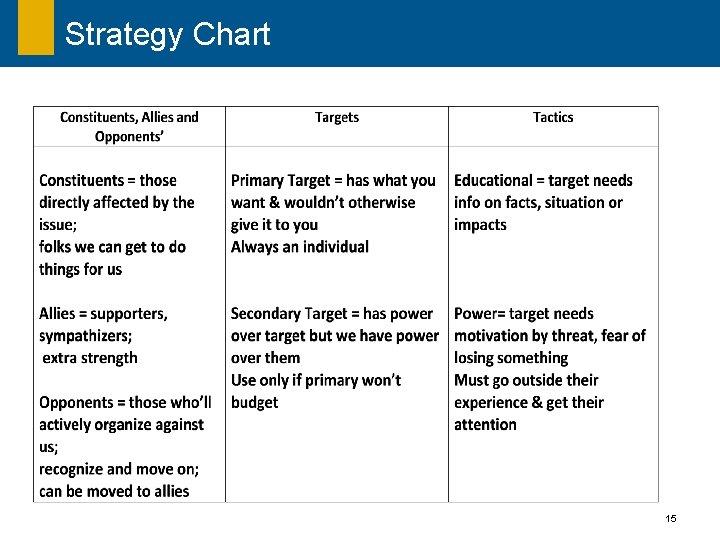 Strategy Chart 15