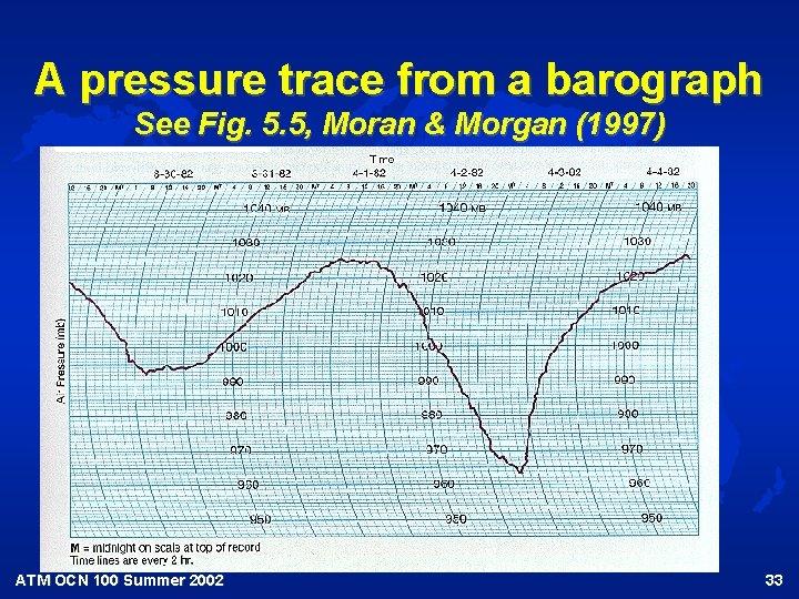 A pressure trace from a barograph See Fig. 5. 5, Moran & Morgan (1997)