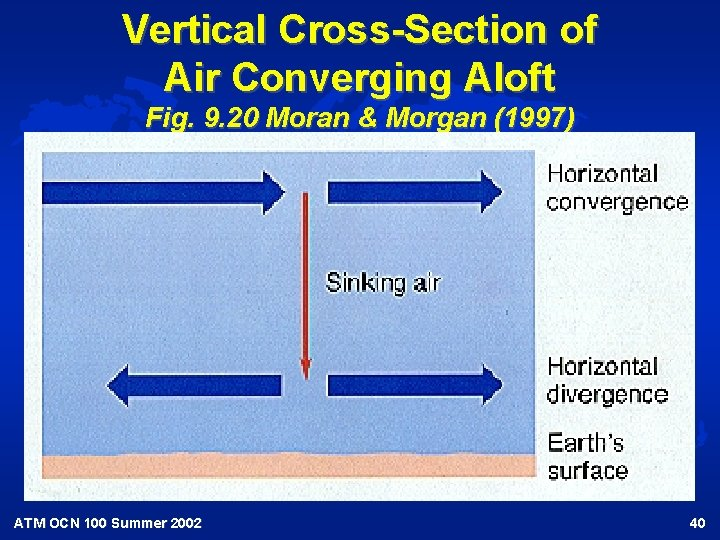 Vertical Cross-Section of Air Converging Aloft Fig. 9. 20 Moran & Morgan (1997) ATM