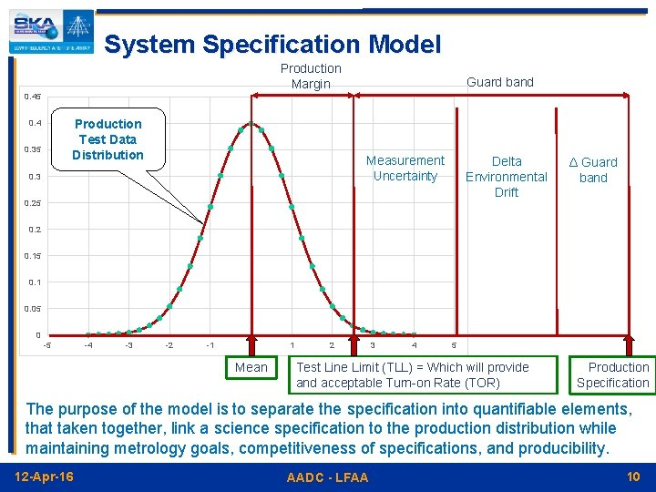 System Specification Model Production Margin Guard band 0. 45 Production Test Data Distribution 0.