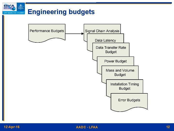 Engineering budgets 12 -Apr-16 AADC - LFAA 12