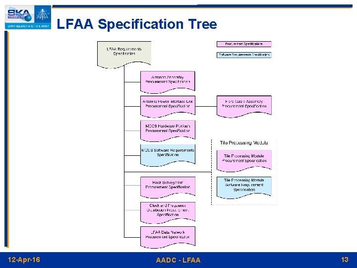 LFAA Specification Tree 12 -Apr-16 AADC - LFAA 13