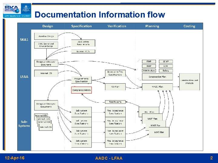 Documentation Information flow 12 -Apr-16 AADC - LFAA 2