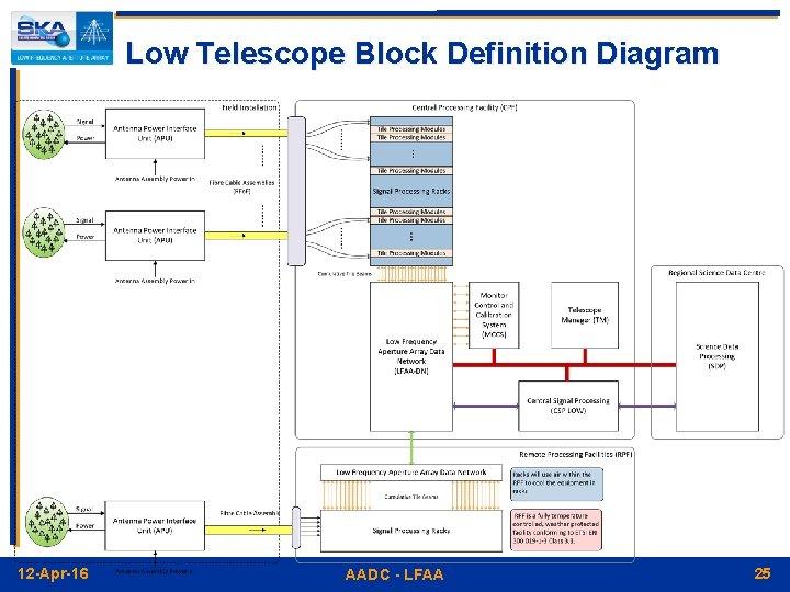 Low Telescope Block Definition Diagram 12 -Apr-16 AADC - LFAA 25