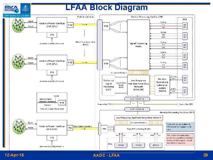 LFAA Block Diagram 12 -Apr-16 AADC - LFAA 29