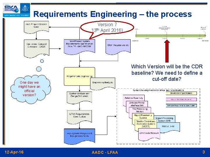 Requirements Engineering – the process Version 7 13 th April 2016) Which Version will